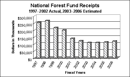 This chart depicts the National Forest Fund Receipts by year, for the years 1997 through 2006 (estimated).  A text based equivalent of the data is forthcoming.