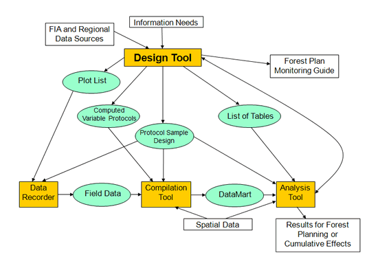 Roles of Analysis and Design Tools in Inventory and Monitoring flowchart.