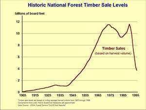 Graph displaying increasing timber harvest from 1905, peaking from 1975 to 1990, and declining since.