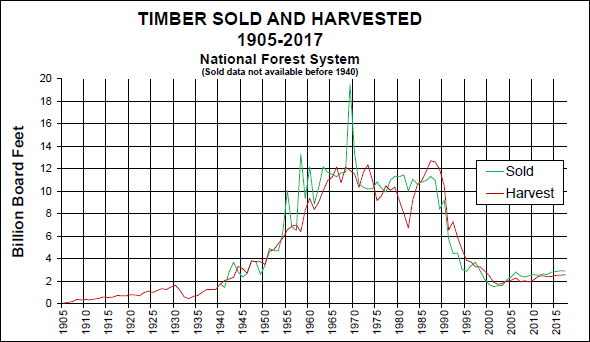 Cut and Sold Data graph 1905 to 2017.