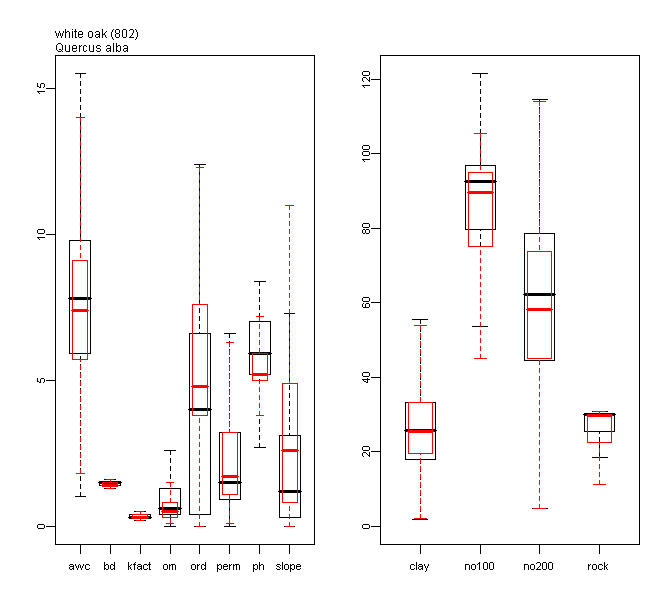 Boxplots of Soil Property Predictor Values for white oak Relative to all the 134 Species