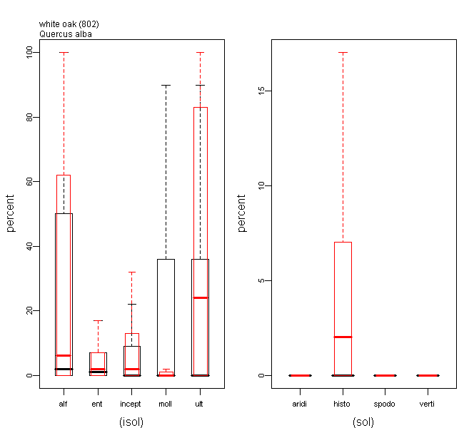 Boxplots of Soil Type Predictor Values for white oak Relative to all the 134 Species