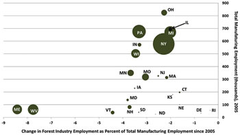 The change in forest industry employment from 2005 to 2010 compared to each state's total manufacturing employment in 2005 with each state's circle scaled to its total timberland growing stock volume in 2010, northern region.
