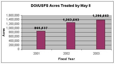 DOI/USFS Acres Treated by May 8.  On May 2001 it was $865, 537, on May 2002 it was $1,263,683, and on May 2003 it was $1,396,662