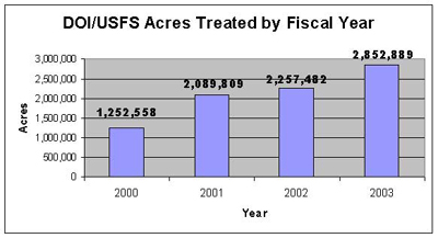 DOI/USFS Acres Treated by Fiscal Year.  In 2000 it was 1,252,558, 2001 was 2,089,809, 2002 was $2,257,482, and 2003 was 2,852,889.
