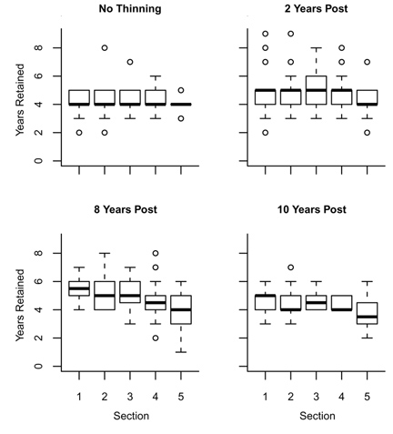Four graphs: No thinning, 2 years post, 8 years post, 10 years post. X - Section 0 to 6, Y - years retained 0 to 10.
