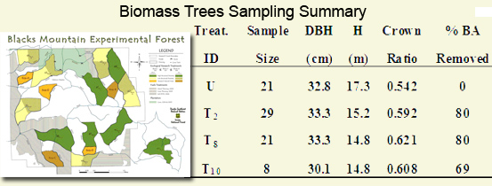 Biomass sampling summary table image.