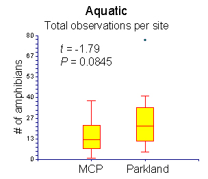 Box plot of aquatic amphibain captures by property