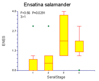 Box plot of Ensatina salamander captures by seral stage