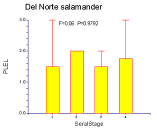 Box plot of Del Norte salamander captures by seral stage