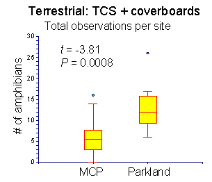 Box plot of terrestrial amphibain captures by property