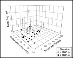 3-D plot of Tailed Frog abundance by water temperature, forest age, and elevation