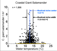 Plot of Coastal Giant Salamander data showing realized niche center and width