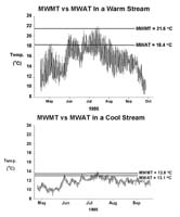 Plots show MWMT and MWAT for a warm and a cold stream