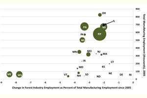 Hover to pause, click to view — Analysis Reveals Cyclical and Structural Changes in Forest Products Industry