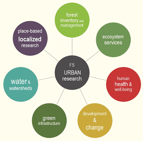 link to Urban Research Overview (pdf)