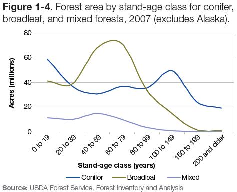 Figure 1-4: Graph of forest area by stand-age class for conifer, broadleaf & mixed forests, 2007 (excludes Alaska)