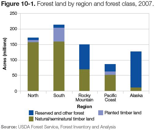 Figure 10-1: Chart of forest land by region & forest class, 2007