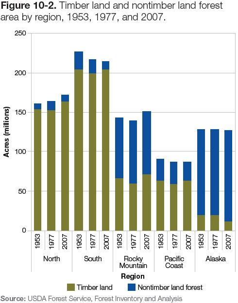 Figure 10-2: Chart of timber land & nontimber land forest area by region, 1953, 1977 & 2007