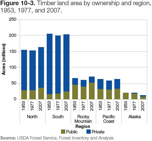 Figure 10-3: Chart of timber land area by ownership & region, 1953, 1977 & 2007