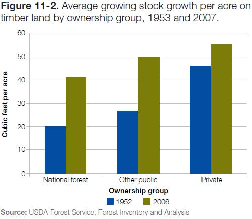 Figure 11-2: Chart of average growing stock growth per acre on timber land by ownership group, 1953 & 2007