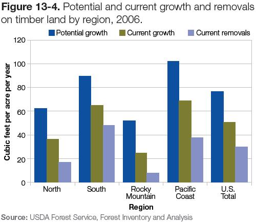 Figure 13-4: Chart of potential & current growth & removals on timber land by region, 2006