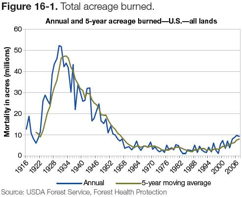 Figure 16-1: Graph of total acreage burned