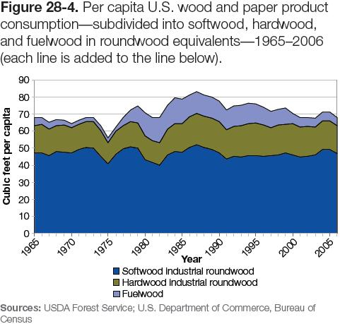 Figure 28-4: Graph of per capita US wood and paper product consumption—subdivided into softwood, hardwood, and fuelwood in roundwood equivalents—1965–2006