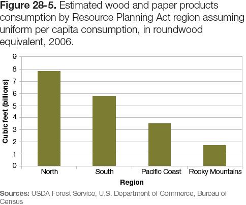 Figure 28-5: Chart of estimated wood and paper products consumption by Resource Planning Act region assuming uniform per capita consumption, in roundwood equivalent, 2006