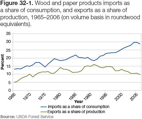 Figure 32-1: Graph of wood and paper products imports as a share of consumption, and exports as a share of production, 1965–2006
