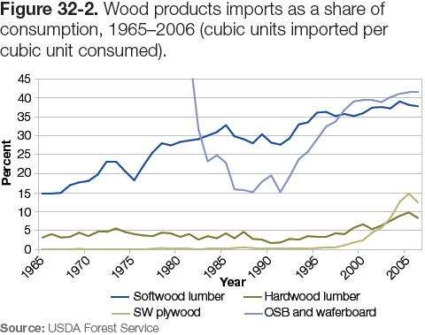 Figure 32-2: Graph of wood products imports as a share of consumption, 1965–2006