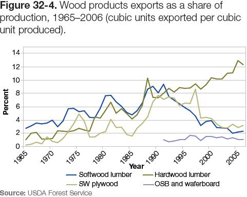 Figure 32-4: Graph of wood products exports as a share of production, 1965-2006