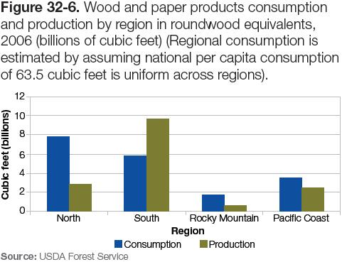 Figure 32-6: Chart of wood and paper products consumption and production by region in roundwood equivalents, 2006