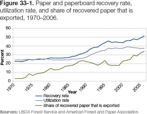 Figure 33-1: Graph of paper and paperboard recovery rate, utilization rate, and share of recovered paper that is exported, 1970–2006