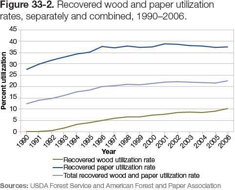 Figure 33-2: Graph of recovered wood and paper utilization rates, separately and combined, 1990–2006