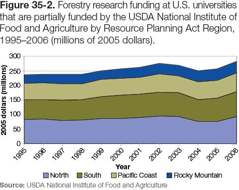 Figure 35-2: Graph of Forestry research funding at U.S. universities that are partially funded by the USDA National Institute of Food and Agriculture by Resource Planning Act Region, 1995–2006