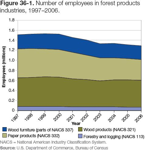 Figure 36-1: Graph of the number of employees in forest products industries, 1997–2006