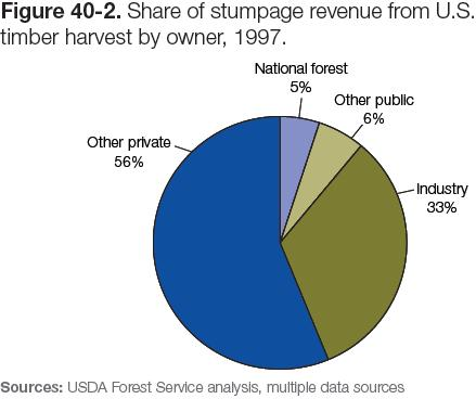 Figure 40-2: Chart of share of stumpage revenue from U.S. timber harvest by owner, 1997
