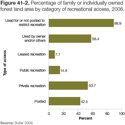 Figure 41-2: Chart of percentage of family or individually owned forest land area by category of recreational access, 2006