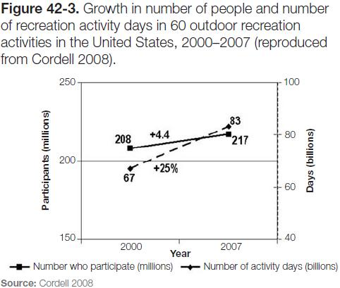 Figure 42-3: Graph of growth in number of people and number of recreation activity days in 60 outdoor recreation activities in the US, 2000-2007