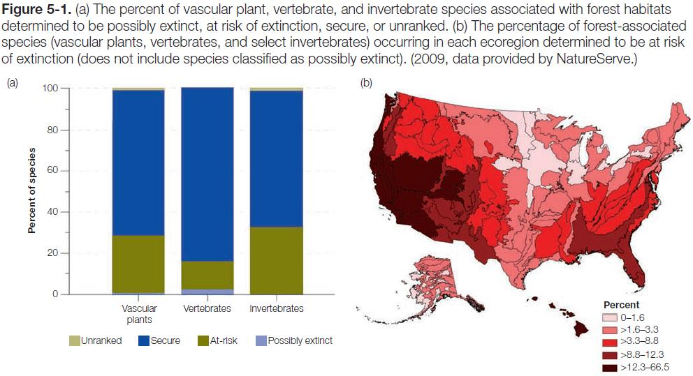 Figure 5-1: Graph of the percent of vascular plant, vertibrate & invertebrate species possibly extinct and map of the percent of species occuring in each ecoregion determined to be at risk of extinction
