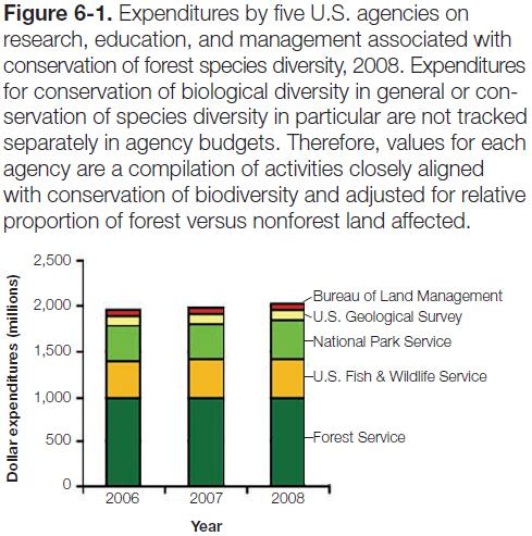 Figure 6-1: Graph of expenditures by five US agencies on research, eduationi & management associated with conservation of forest species diversity, 2008