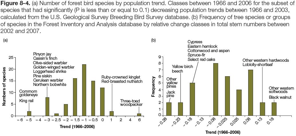 Figure 8-4: Charts of (a) bird species by population trend (1966-2006) & (b) frequency of tree species or groups of species by relative change in total stem numbers (2002-2007)