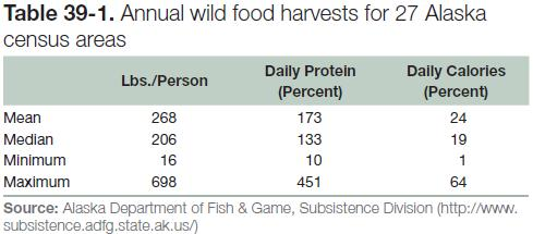 Table 39-1: Annual wild food harvests for 27 Alaska census areas