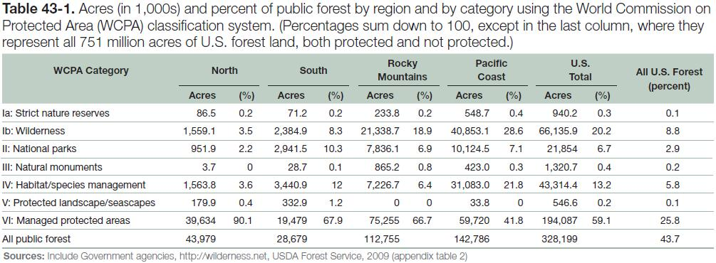 Table 43-1: Acres and percent of public forest by region and by category using the World Commission on Protected Area classification system