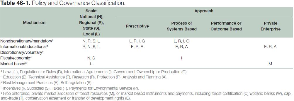 Table 46-1: Policy and Governance Classification