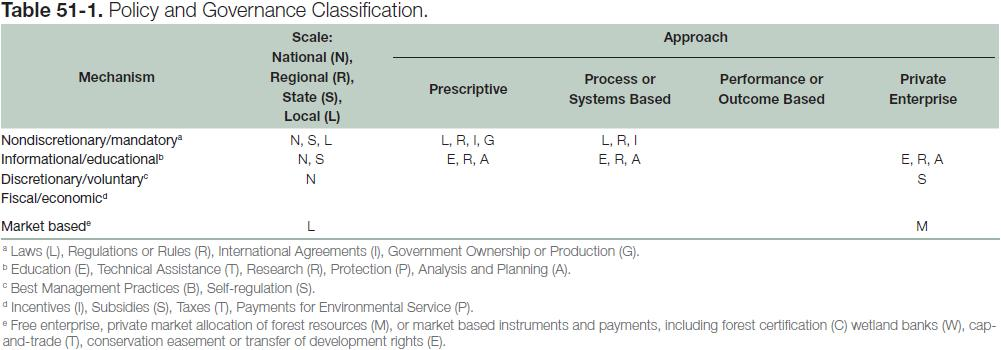 Table 51-1: Policy and Governance Classification