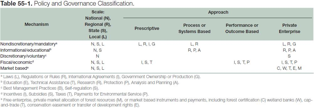 Table 55-1: Policy and Governance Classification