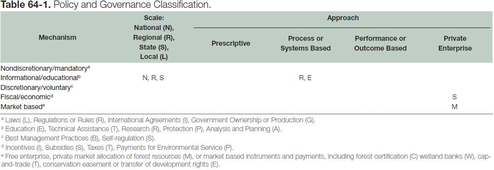 Table 64-1: Policy and Governance Classification