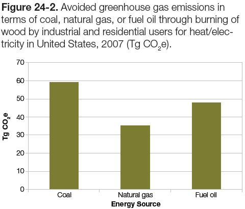 Figure 22-4: Graph of avoided greenhouse emissions in terms of coal, natural gas or fuel oil through burning of wood by industrial & residential users for heat/electricity in the US